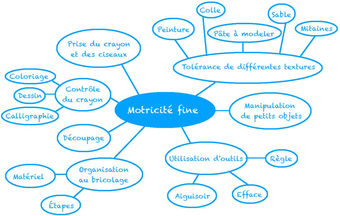 motricite-fine
